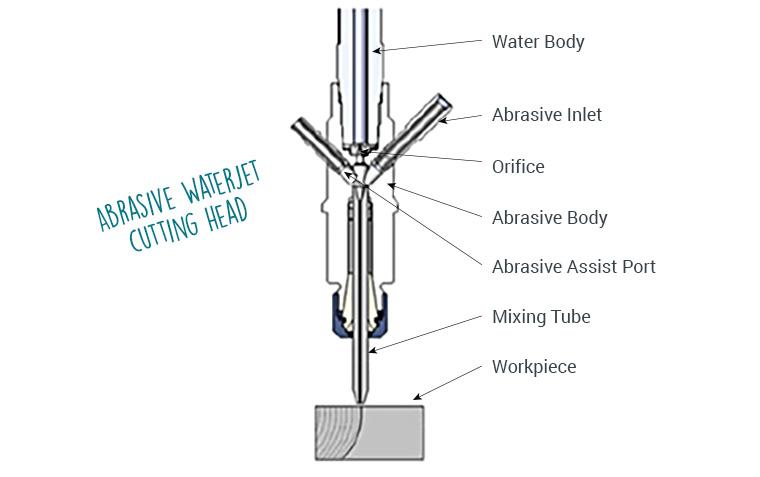 Abrasive Waterjet Cutting Head
