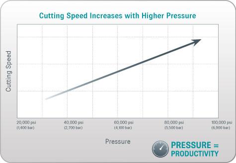 19 Beautiful Waterjet Cutting Speed Calculator
