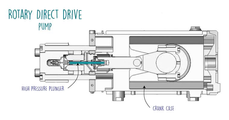 Direct-drive-pump