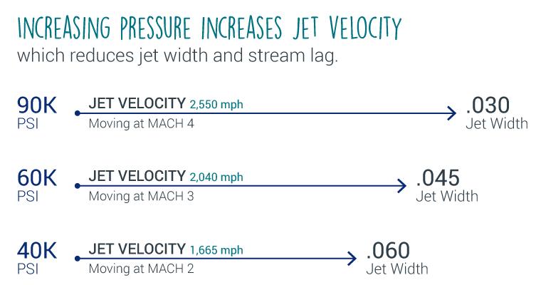 jet-velocity