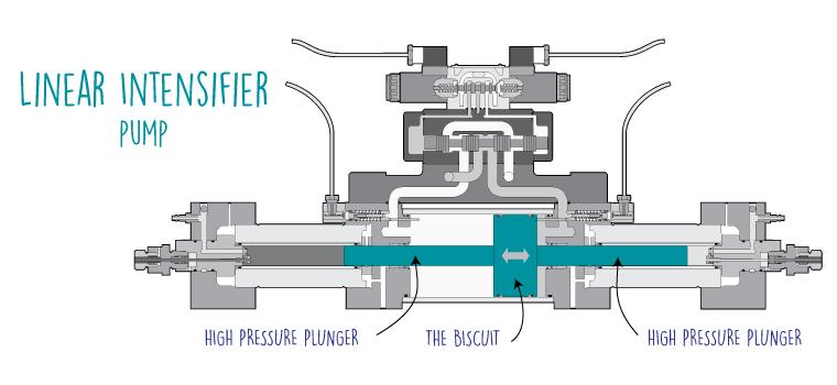 linear-intensifier-pump