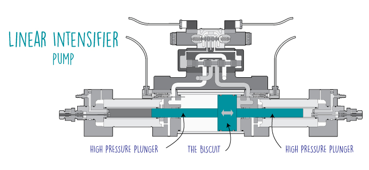 Linear-Intensifier-Pump