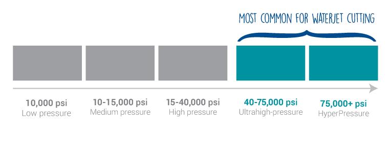 Pressure-Graph