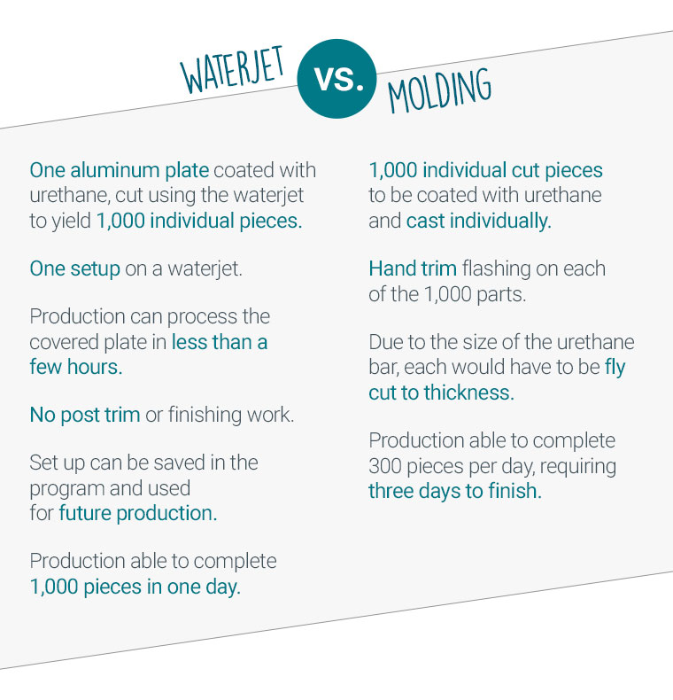 Comparison of waterjet versus molding methods with urethane parts